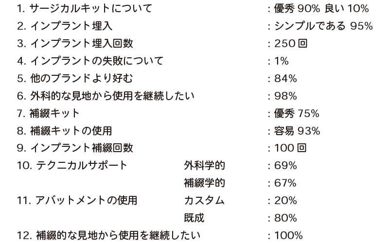 clinicians report 評価内容