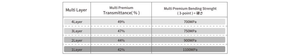Luxen Zirconia Multi Premium 種類